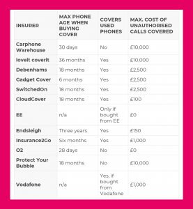 o2 vodaphone carphone warehouse phone insurance